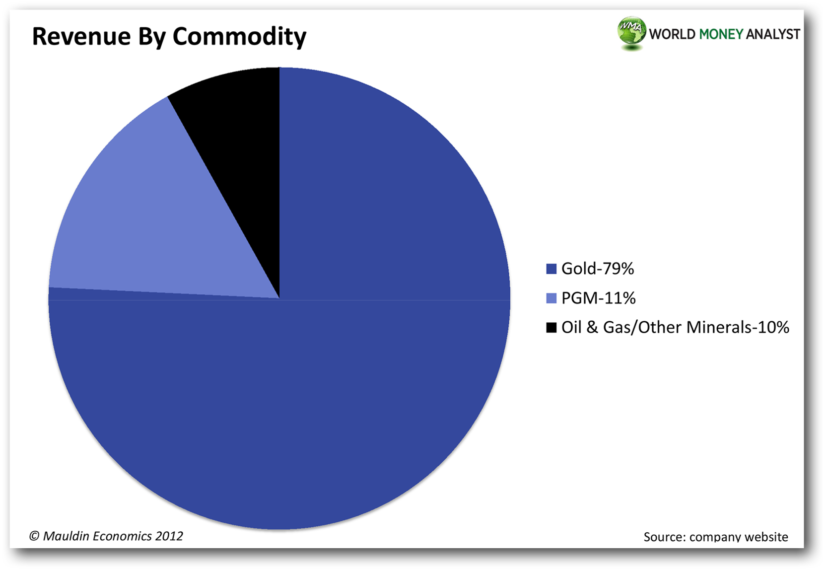gold vreneli chart