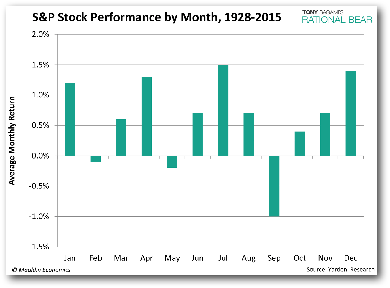 Stock_Perform_By_Month_201509_RB.gif