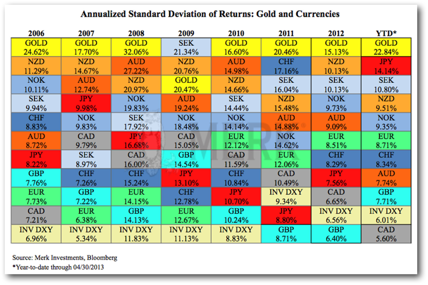Annualized_Standard_Deviation_Returns_Gold_Currencies.jpg