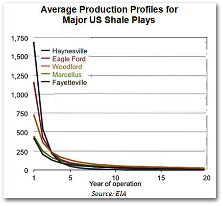Average_Production_Profiles_for_Major_US.JPG