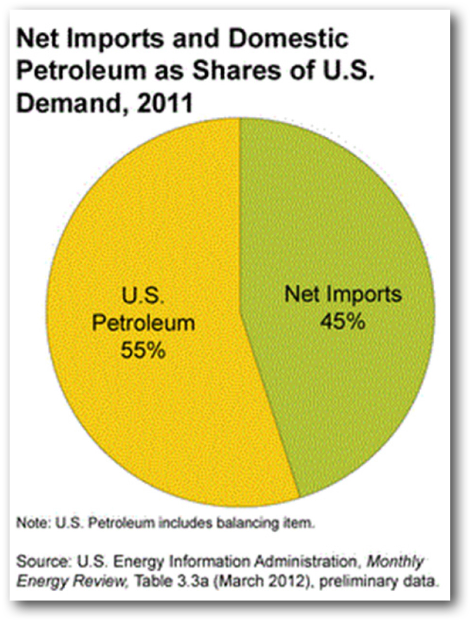 Net_Imports_Domestic_Petro.jpg