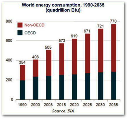 World_energy_concumption_1990_2035.JPG