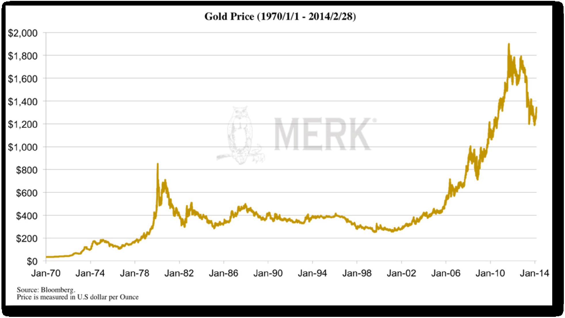 The Paper Trail World Money Analyst Mauldin Economics Golden Venture Folding Diagram Gold Price 201403 Wmagif