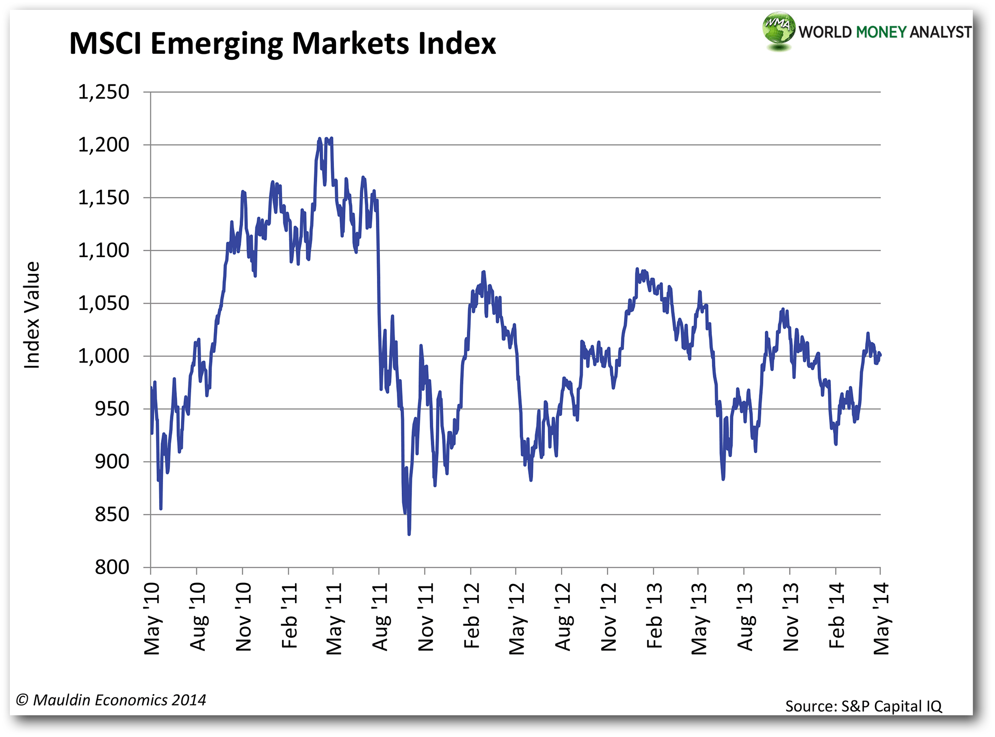 outperformed emerging markets indices - HD2014×1493
